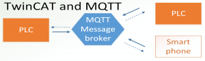 TwinCAT and MQTT – Part 1 Getting started