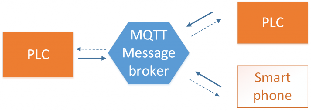 MQTT network overview